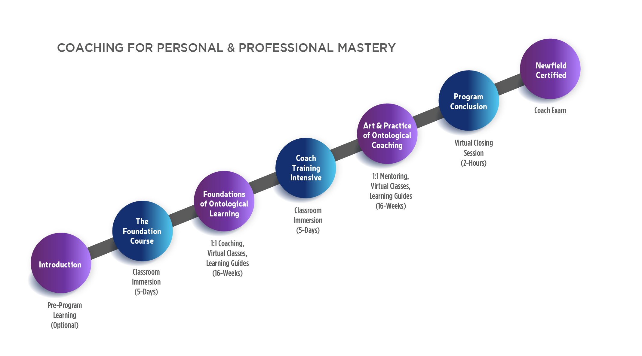 Mastery Of Personal Development Coaching